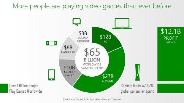 Dati sull'industria videoludica secondo Microsoft