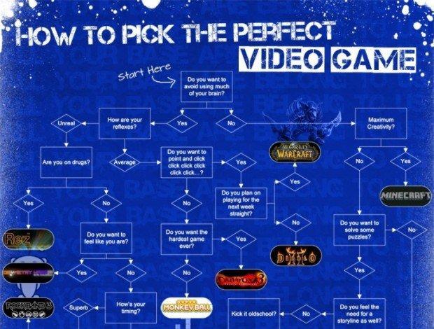 Qual è il videogioco perfetto per te?