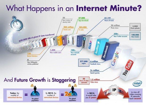 Che cosa succede su Internet in un minuto? [INFOGRAFICA]