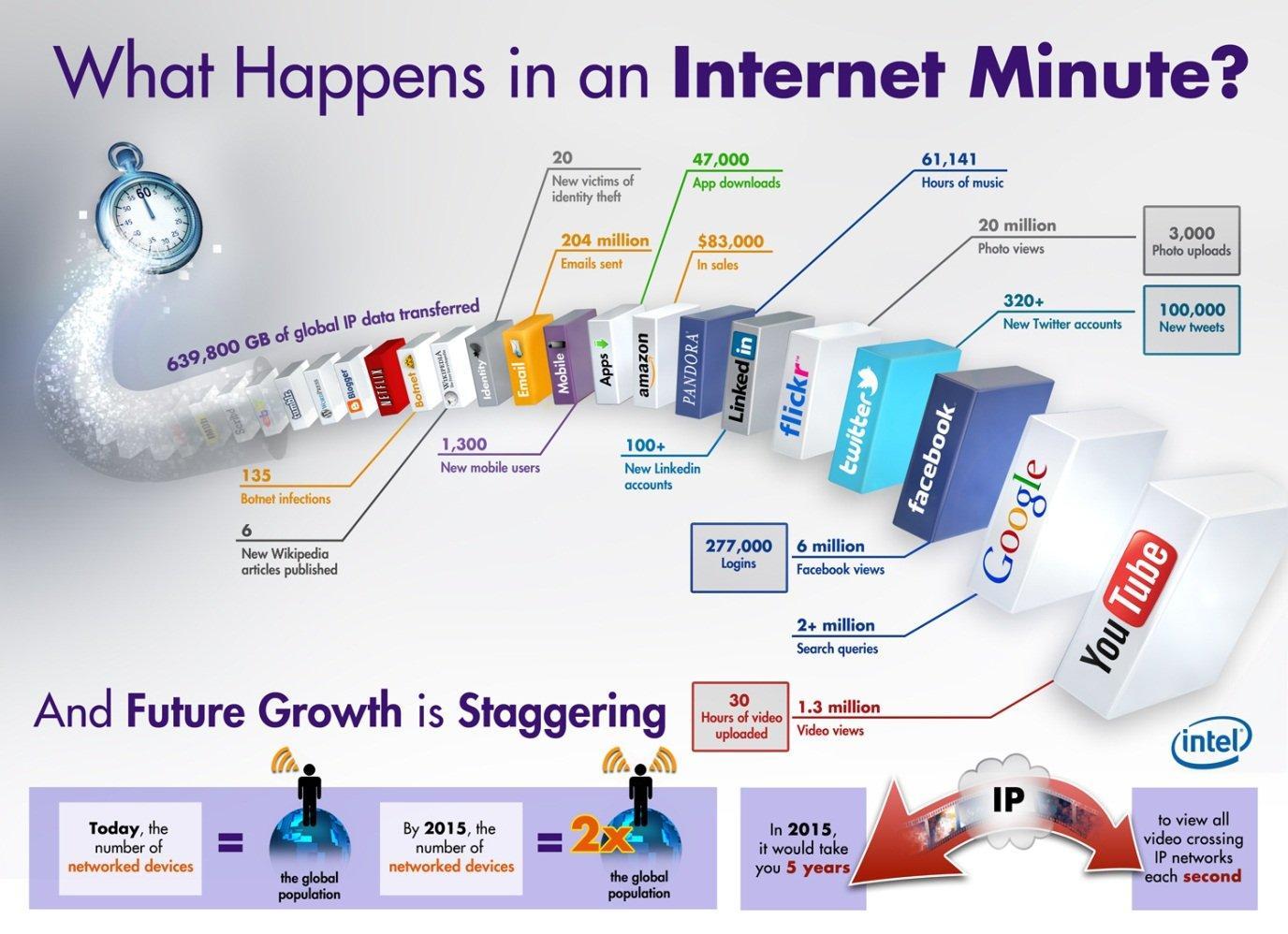 Che cosa succede su Internet in un minuto?
