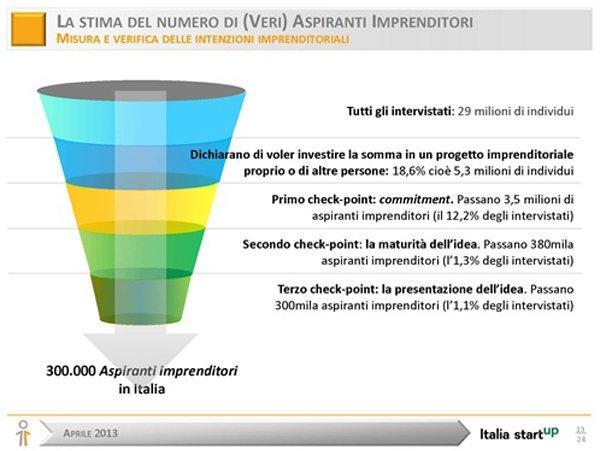 La risposta degli italiani alla crisi: 300.000 aspiranti imprenditori
