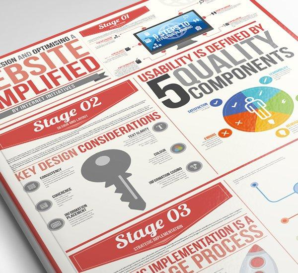 Come creare un'infografica: 5 tool indispensabili
