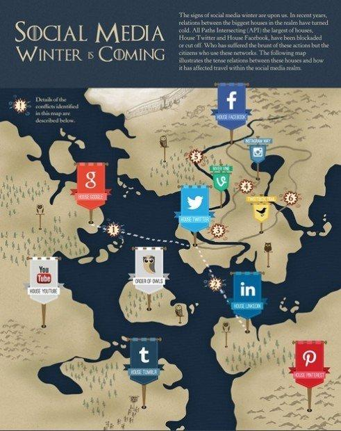 La guerra dei social in versione Game Of Thrones [INFOGRAFICA]