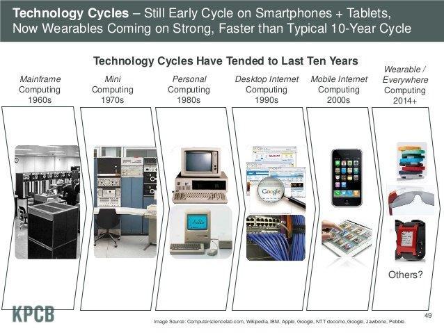 2013 Internet trends: dal mobile al multimedia