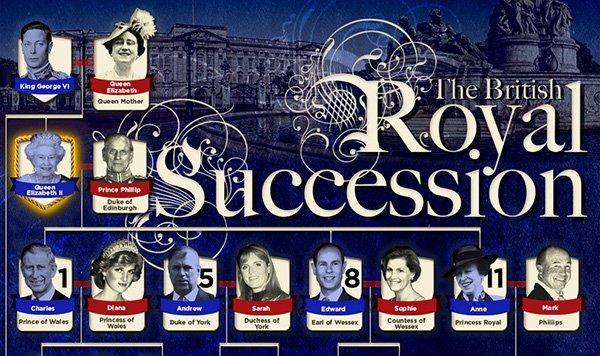 Royal baby: una guida alla successione al trono inglese [INFOGRAFICA]