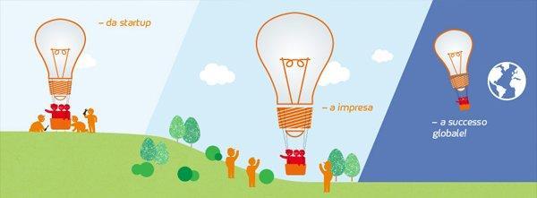 360by360 Competition: il numero magico per le startup italiane