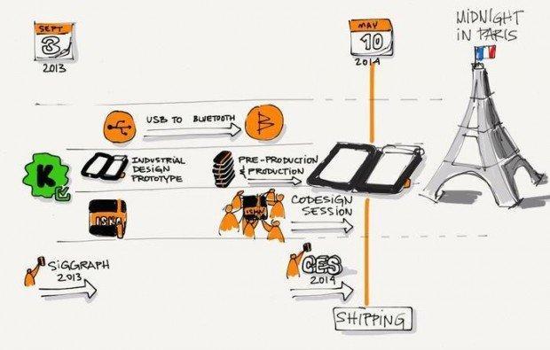 iSketchnote: la cover per iPad che digitalizza i tuoi disegni su carta