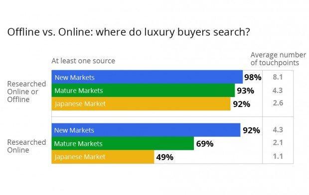 Gli acquisti di lusso si decidono sul web