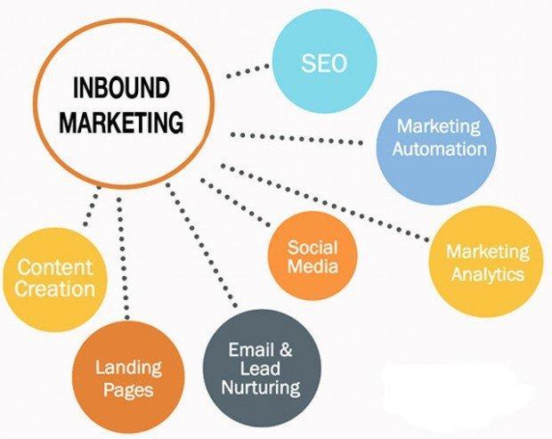 Inbound Marketing Argoserv