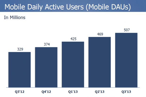 Utenti facebook mobile attivi giornalmente - resoconto utili q3