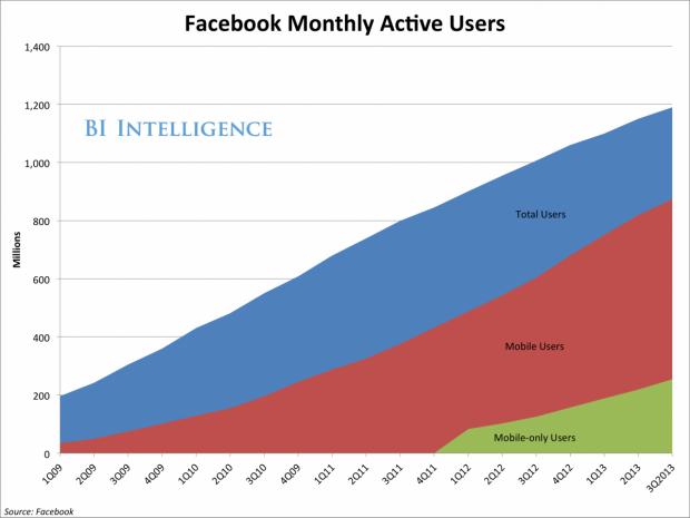 Crescita utenti Mobile Facebook - Resoconto utili q3