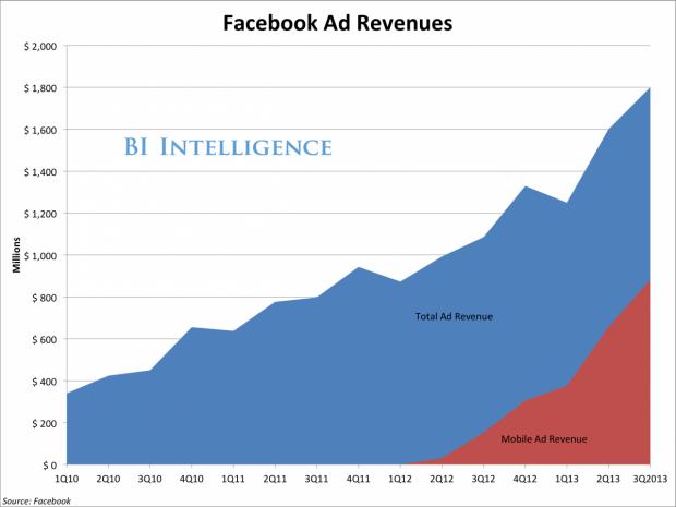 Crescita Utili Advertising - Resoconto Facebook Utili q3