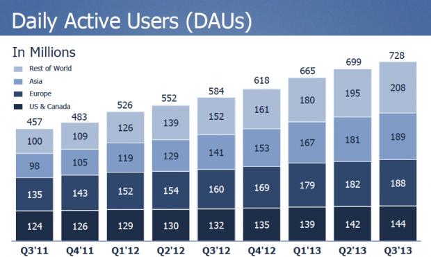 Incremento utenti facebook attivi giornalmente - Resoconto utili q3