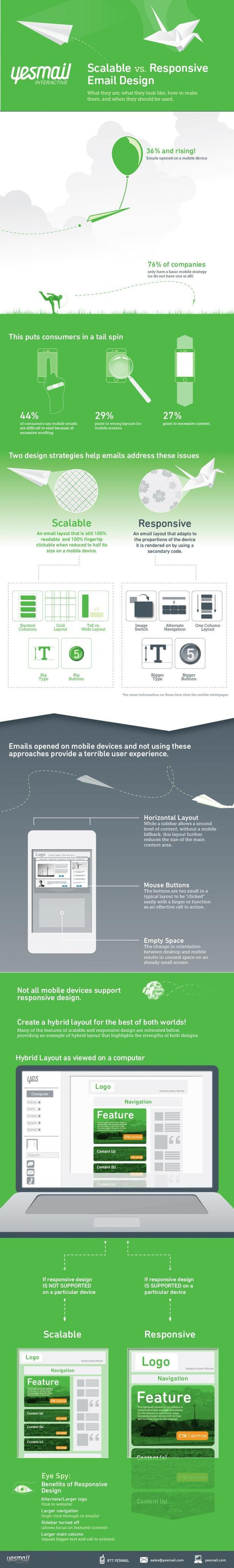 SCALABLE VS. RESPONSIVE EMAIL DESIGN [INFOGRAPHIC]