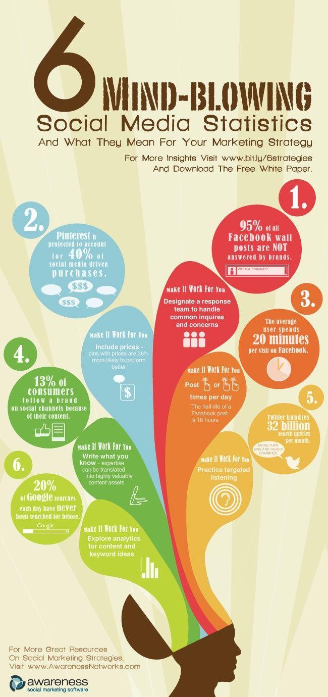6 statistiche sui social media