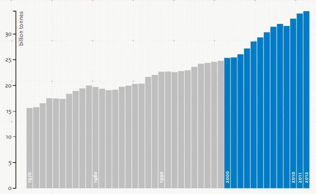 Diminuiscono le emissioni C02, eppure non sembra essere una buona notizia