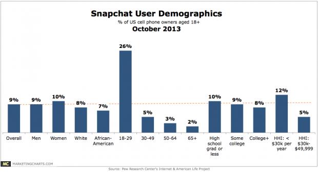 Demografica-Snapchat-Ottobre-2013