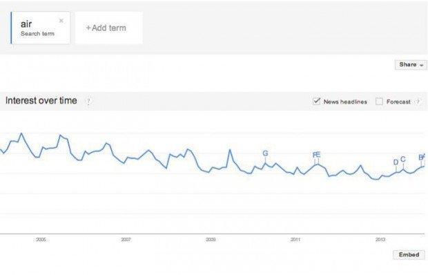 dati google sull'aria