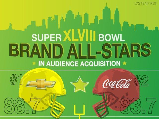 Super Bowl: i brand che hanno vinto [INFOGRAFICA]
