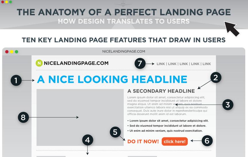 Le 5 regole da tenere a mente per una landing page efficace