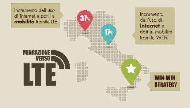 Wi-fi e LTE: evoluzione o complementarietà