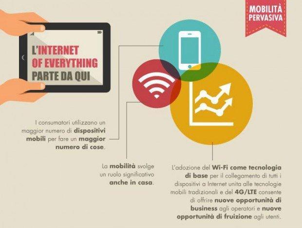 L'Internet of everything e le esperienze di consumo