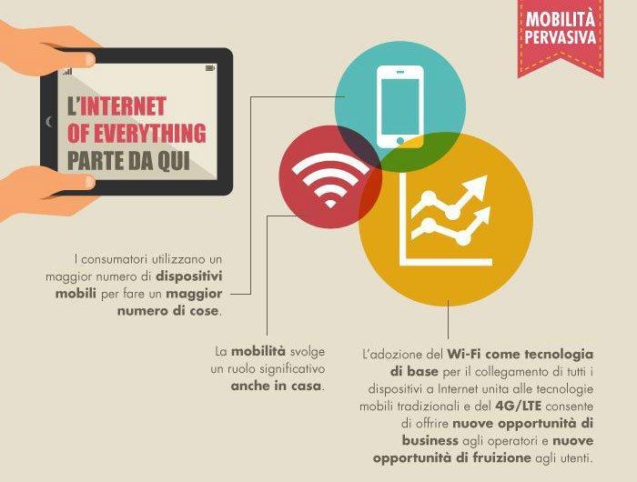 Italiani, popolo dal cuore mobile: vogliono più LTE e più Wi-Fi