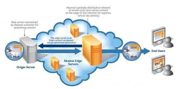 Akamai ed i segreti per rendere Internet sicuro e veloce