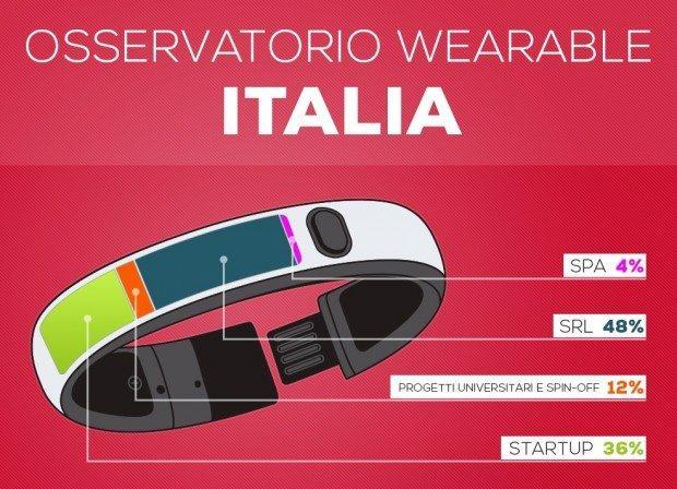 È nato l'Osservatorio Wearable Italia [INFOGRAFICA]