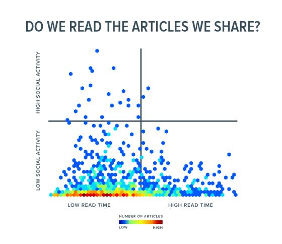 articoli letti e condivisioni