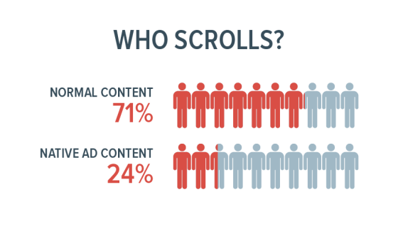 native advertising vs normal content