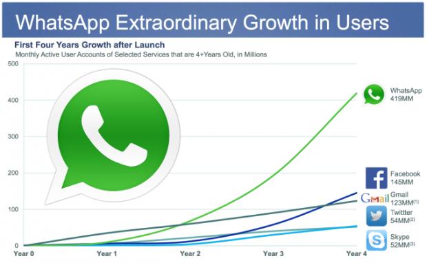 WhatsApp a Febbraio 2014