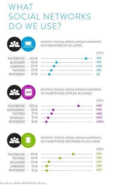 Social e mobile, sempre più una cosa sola