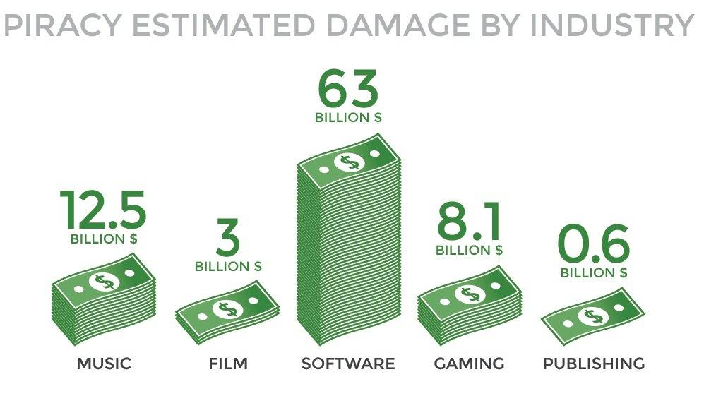 piracy estimated damage by industry