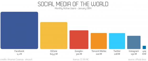 social media nel mondo 2014