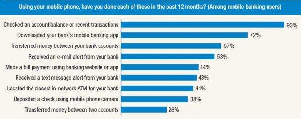 Ma cosa significa mobile banking?