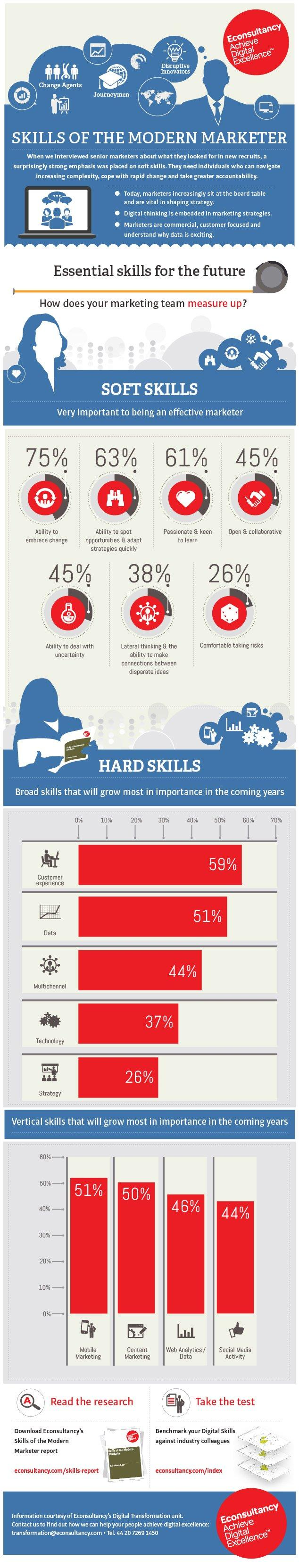 skills of the modern marketer