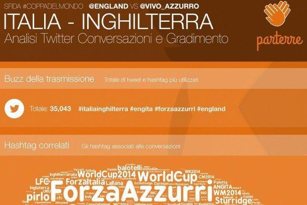 Italia-Inghilterra: analisi delle conversazioni su Twitter e gradimento del pubblico [INFOGRAFICA]