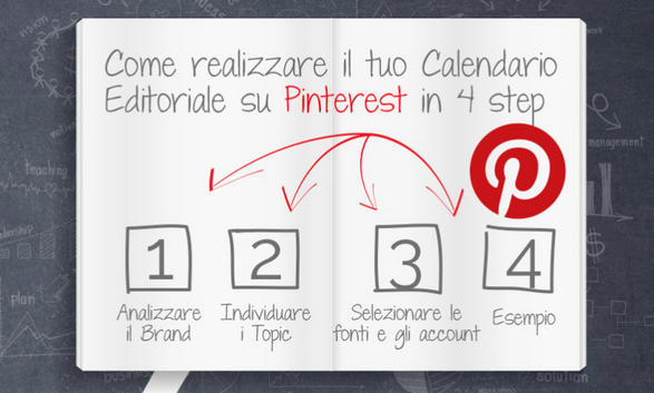 pinterest business piano editoriale