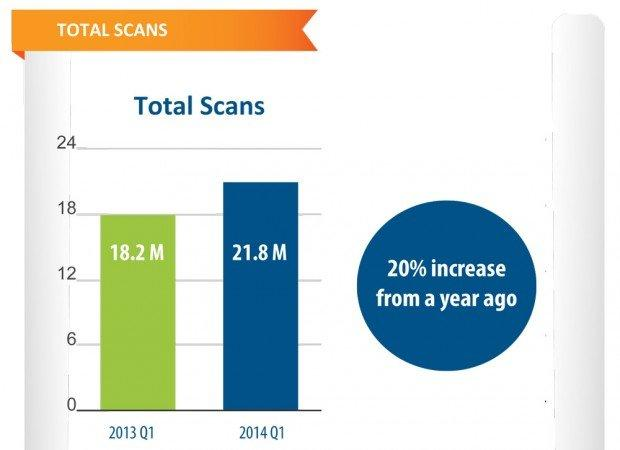 Mobile Barcode Trend Report di ScanLife