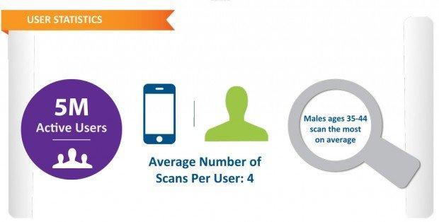 Ogni persona utilizza i barcode quattro volte all'anno.