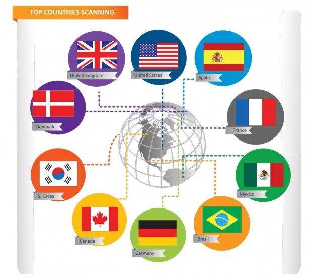 Un'analisi geografica dei Paesi