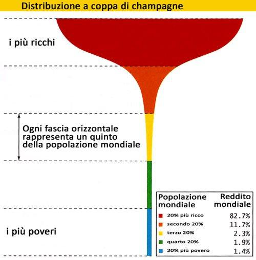 champagne-glass distribution
