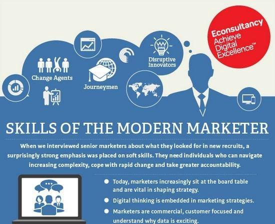 Le skill del marketer moderno [INFOGRAFICA]