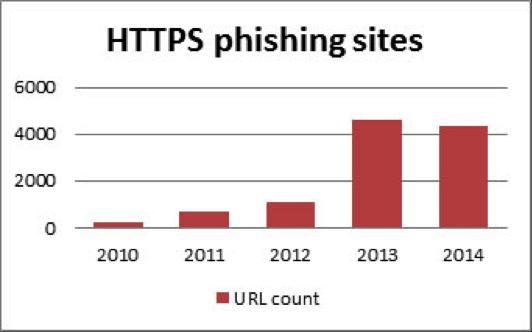 https phishing site