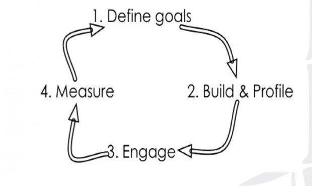 definire obiettivi