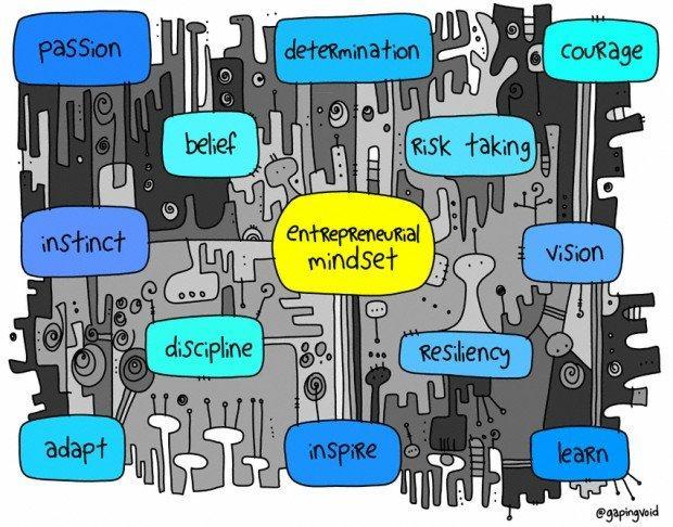 10 prospettive per pensare come un imprenditore