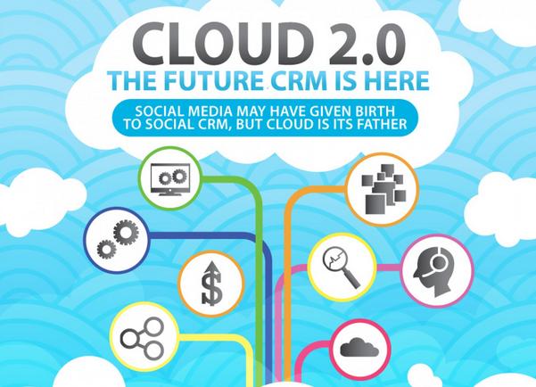 In cosa consiste il CRM Cloud 2.0? [INFOGRAFICA]
