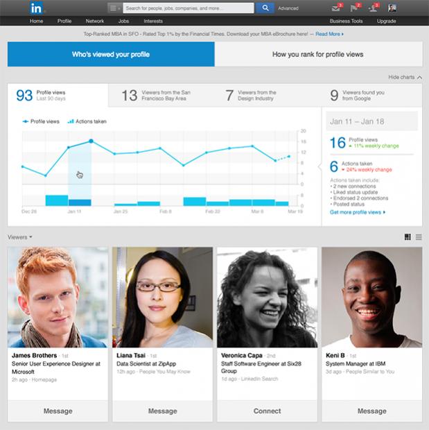 LinkedIn: quali sono le azioni che aumentano le impression