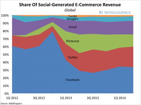 Grafico dei dati di social commerce 2014